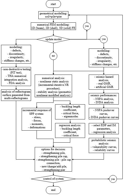 Dijagram toka metodologije za numeričku evaluaciju neregularnosti i procenu seizmičkih performansi SPP sistema